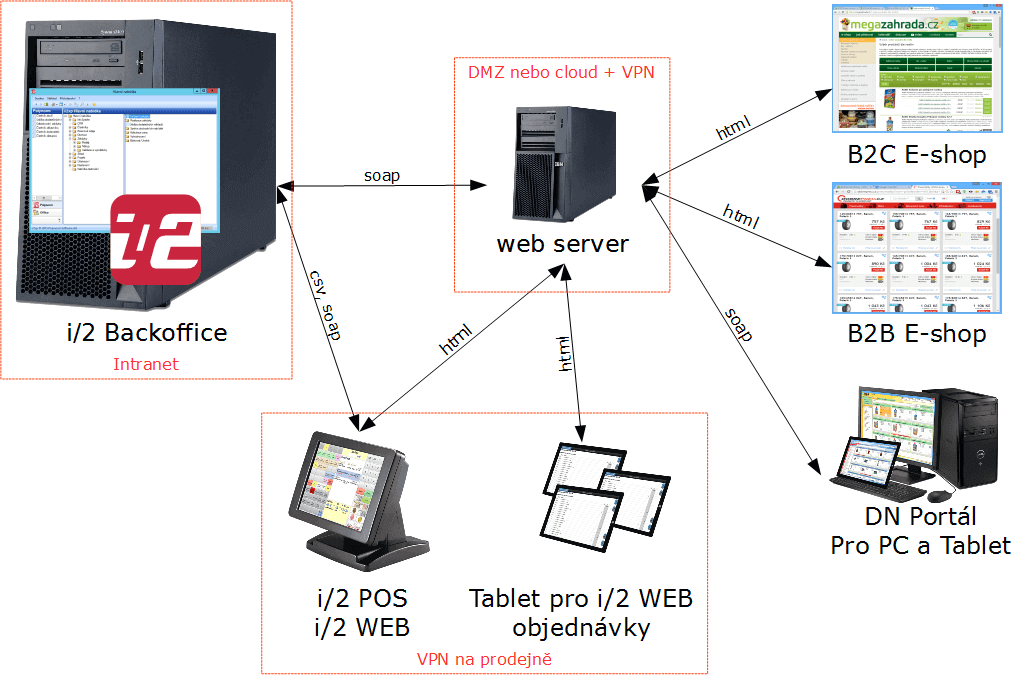 schema backoffice web pos portal internet