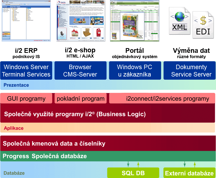 spolecna-data-a-logika-big